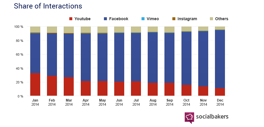 Facebook Video is Now Bigger Than YouTube for Brands - Social Media Statistics & Metrics - Socialbakers 2