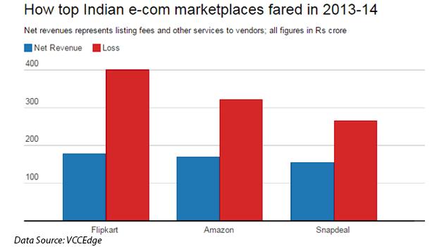 Flipkart-Amazon-Snapdeal-revenues-Losses