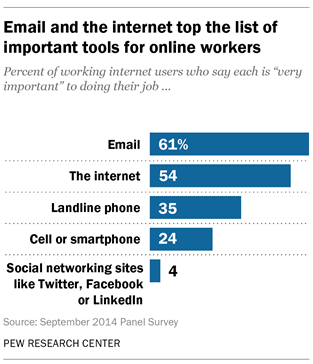 Only 4 Of Working Internet Users Find Social Media Sites
