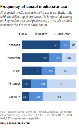 Pew-Social-Media-frequency-of-site-use