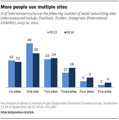 Pew social media report 2014 multiple site usage