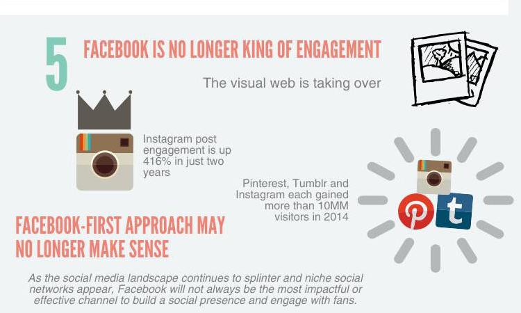 Social media engagement 2015