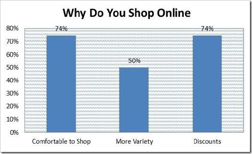 Why-do-you-shop-online