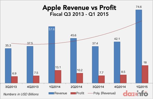 apple Q1 2015 earnings