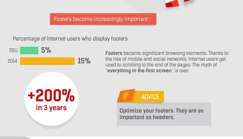 importance of footers for ecommerce sites