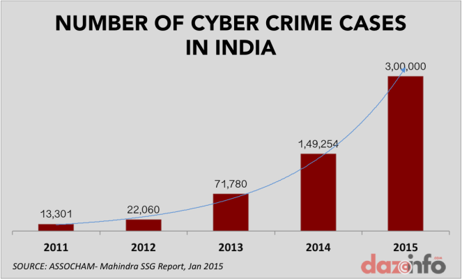 number of cyber crimes in india 2011 - 2015