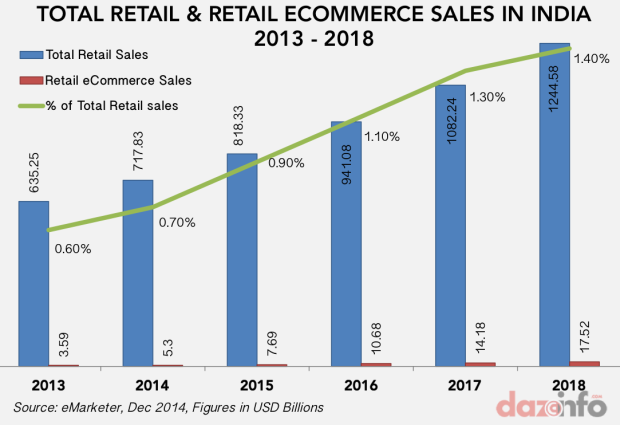 retail ecommerce sales in india 2014 - 2018