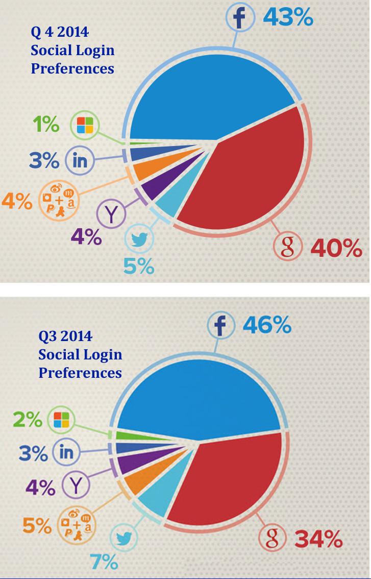 social-login-Q3-Q4-2014