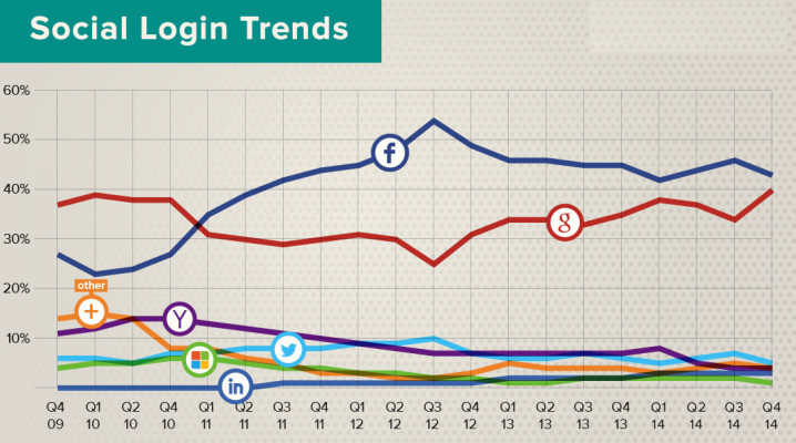 social login share leading networks Q4 2014