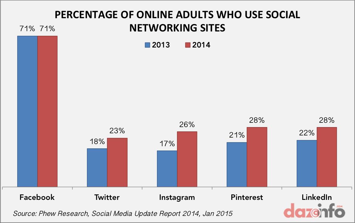 social media usage update 2014