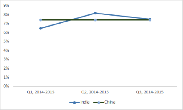 India vs China GDP