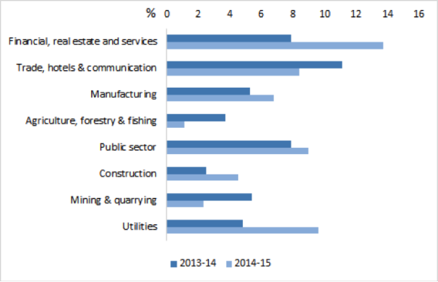 Industries driving Indian GDP 2015