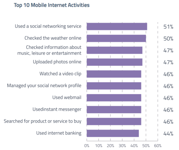 Top mobile internet activities millennials