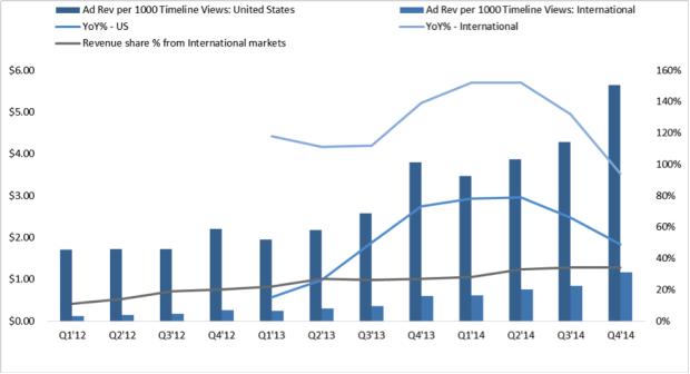 Twitter Q4 2014 revenue