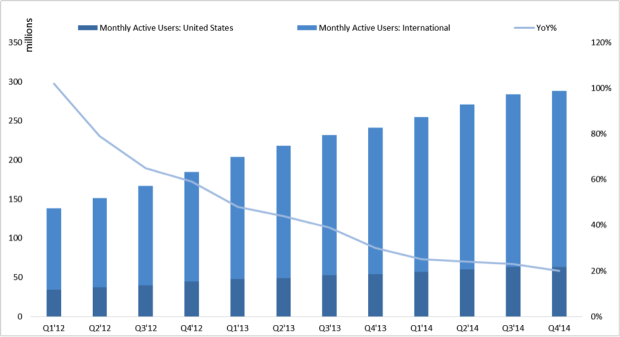 Twitter monthly active users Q4 2014
