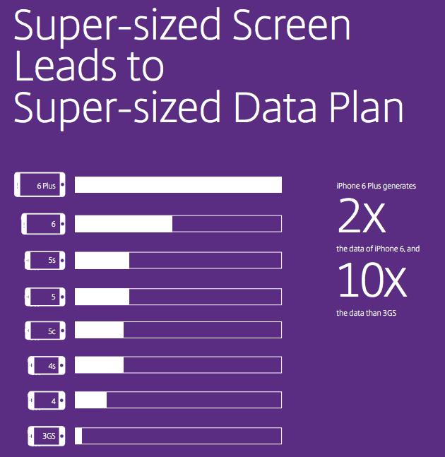 data usage on iPhone 6 Plus