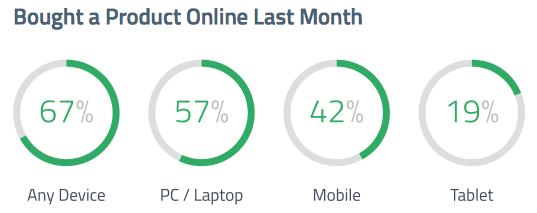 online shopping devices millennials