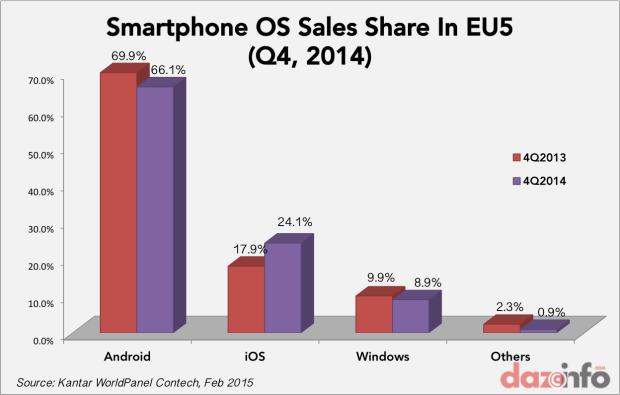 smartphone OS market Europe Q4 2014