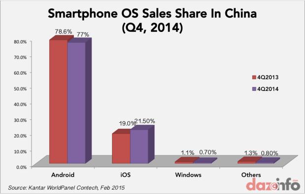 smartphone OS market share China Q4 2014