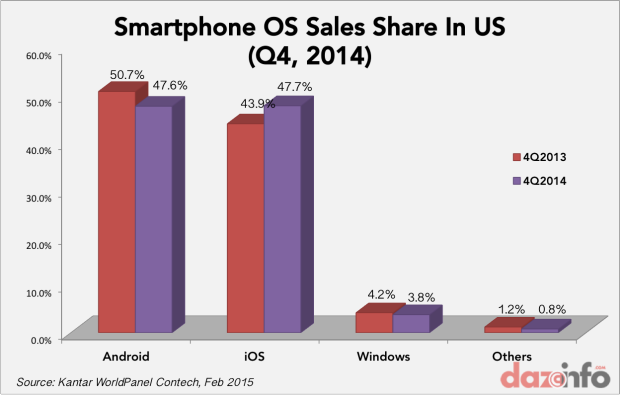 smartphone sales in US Q4 2014
