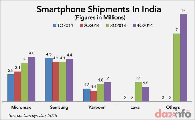 smartphone shipments india 2014