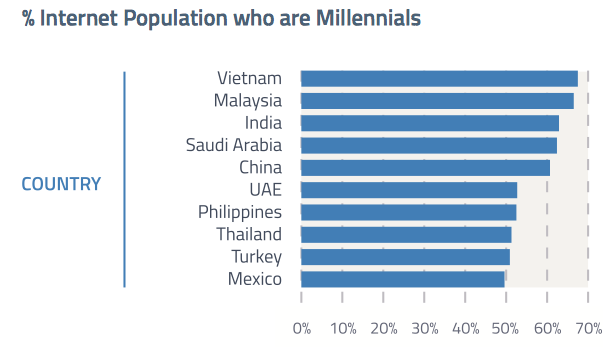 top countries with highest millennial internet population