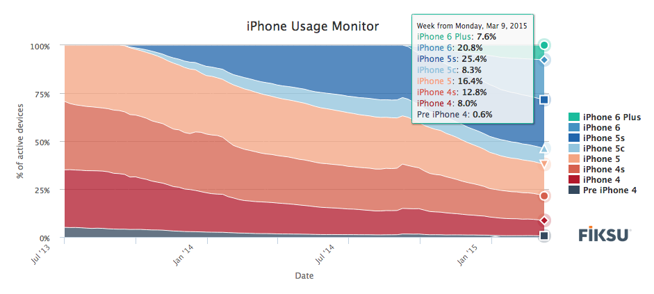 Active iPhone users