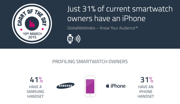Apple smartwatch users