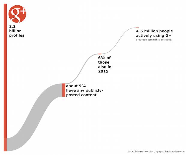 Googleplus user Growth