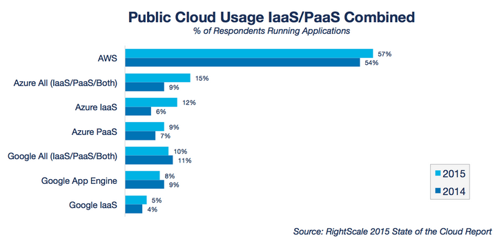 Public-cloud-usage