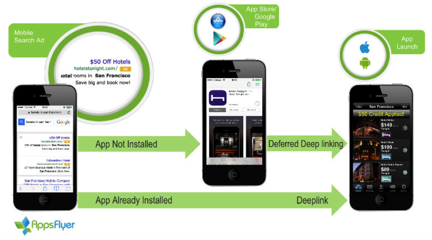 apps deep linking