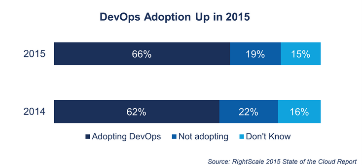 devops-adoption