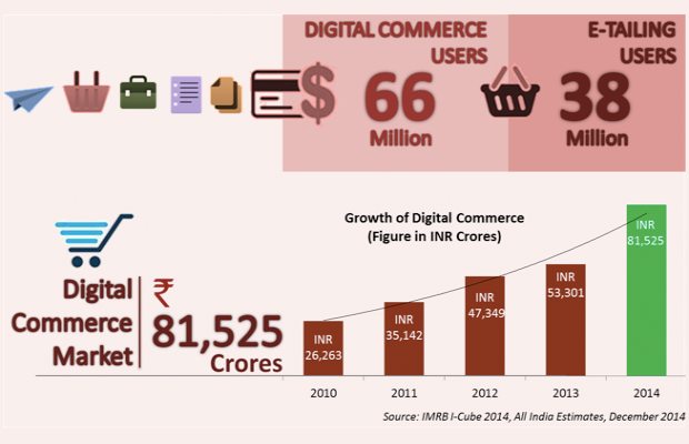 ecommerce-industry-india-2014