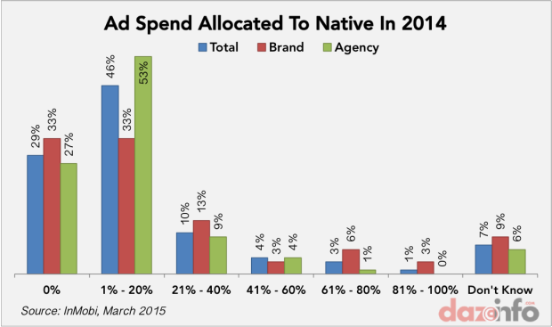 native ad spend in 2014