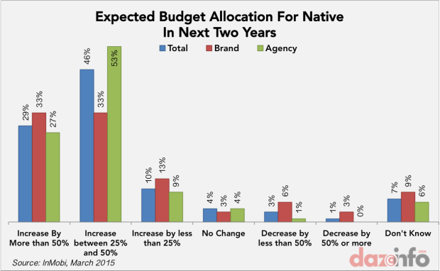 native ad spending 2016