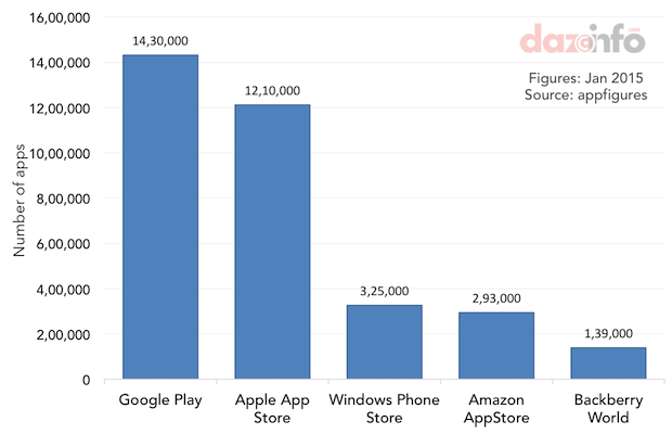 number of apps on app stores 2015