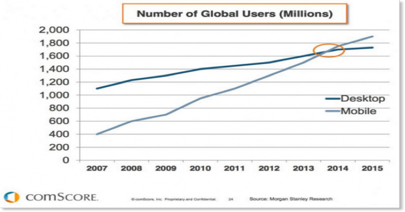 number of mobile user
