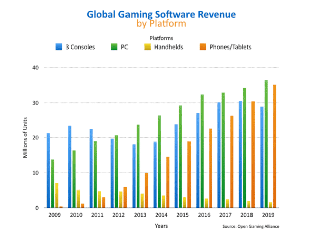 open-gaming-alliance-chart-2015-report