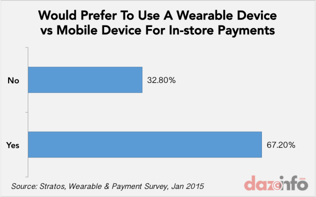 payment via wearable devices vs mobile