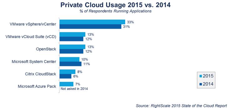 private-cloud-stalls