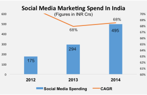 social media marketing spend india