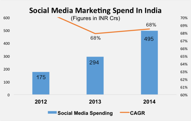 social media marketing spend india