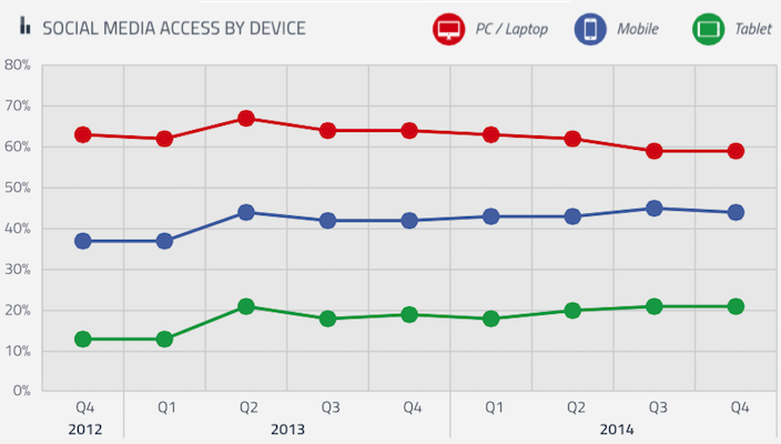 social media usage via devices