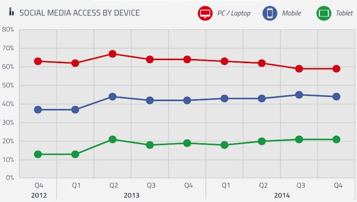 social media usage via devices