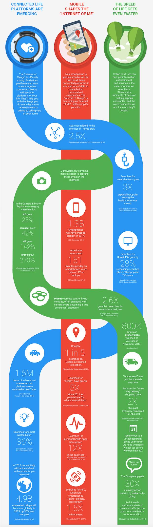 top-3-tech-trend-2015