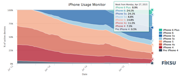 Apple iPhone 6 and iPhone 6 Plus market share