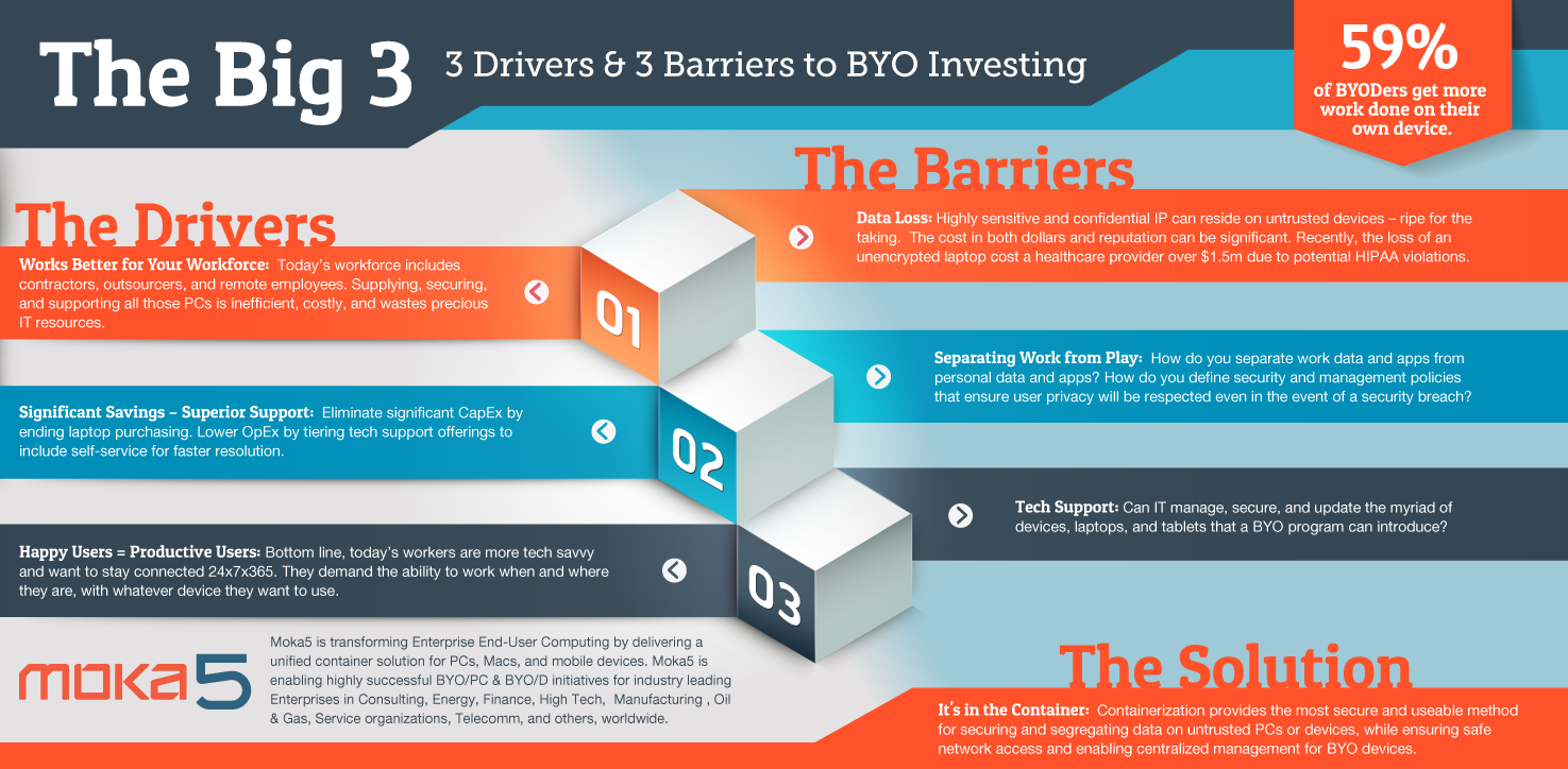 BYOD_Infographic