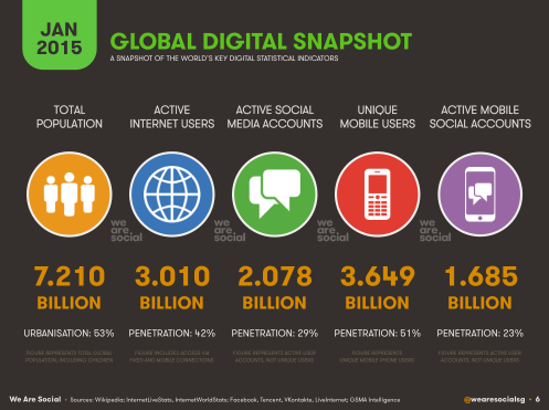 Digital Social Mobile Worldwide in 2015