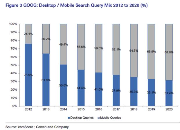 Google Mobile Search 2012 - 2015