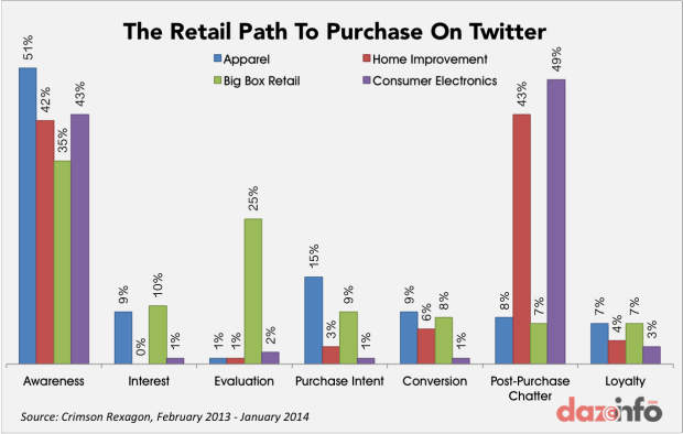 How People Buy on Twitter 2014